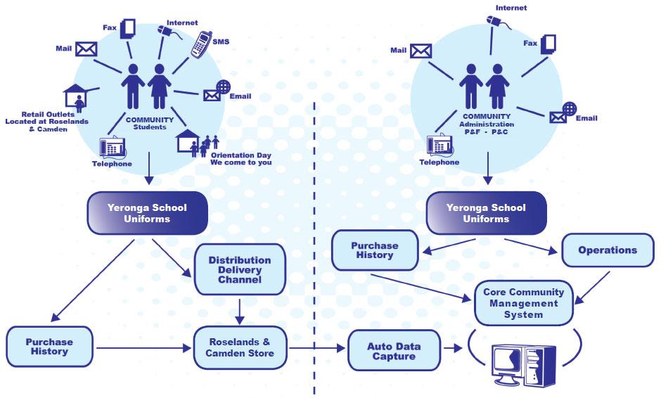 Yeronga School Uniforms Business Model